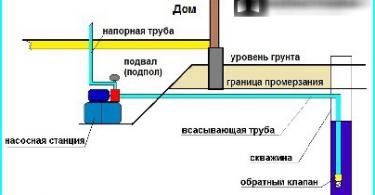 Dārza mēbeles no ķieģeļiem ar savām rokām: kā veidot ķieģeļu struktūra